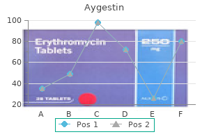 purchase aygestin with paypal