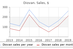 purchase generic diovan from india