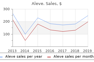 order aleve in india